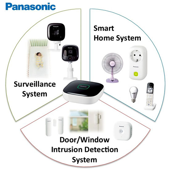 Panasonic Smart Home Dk Securelink